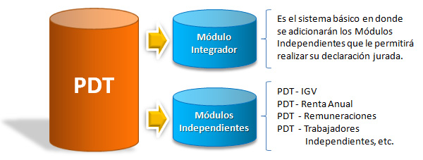 Estructura del PDT, Modulo Integrador y Modulos Independientes